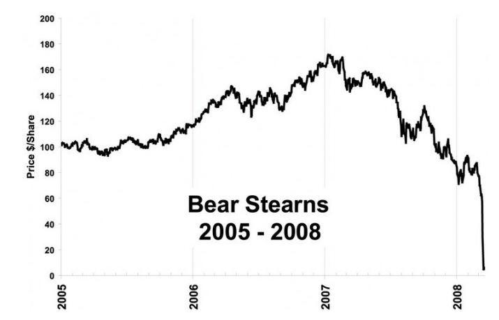 3/16/2008 – Διάσωση της Bear Stearns